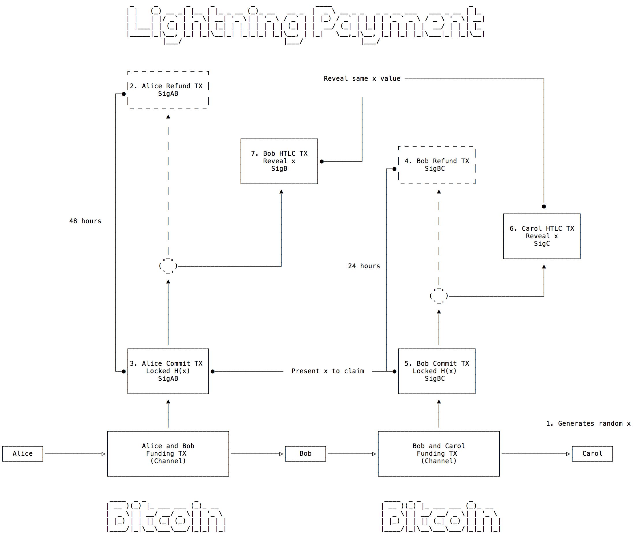 Lightning Payment