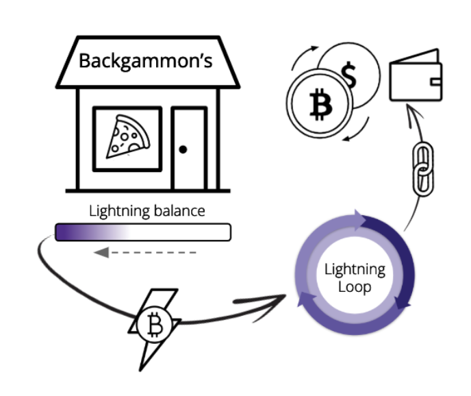 Announcing Lightning Loop Alpha: An Easier Way to Receive on Lightning