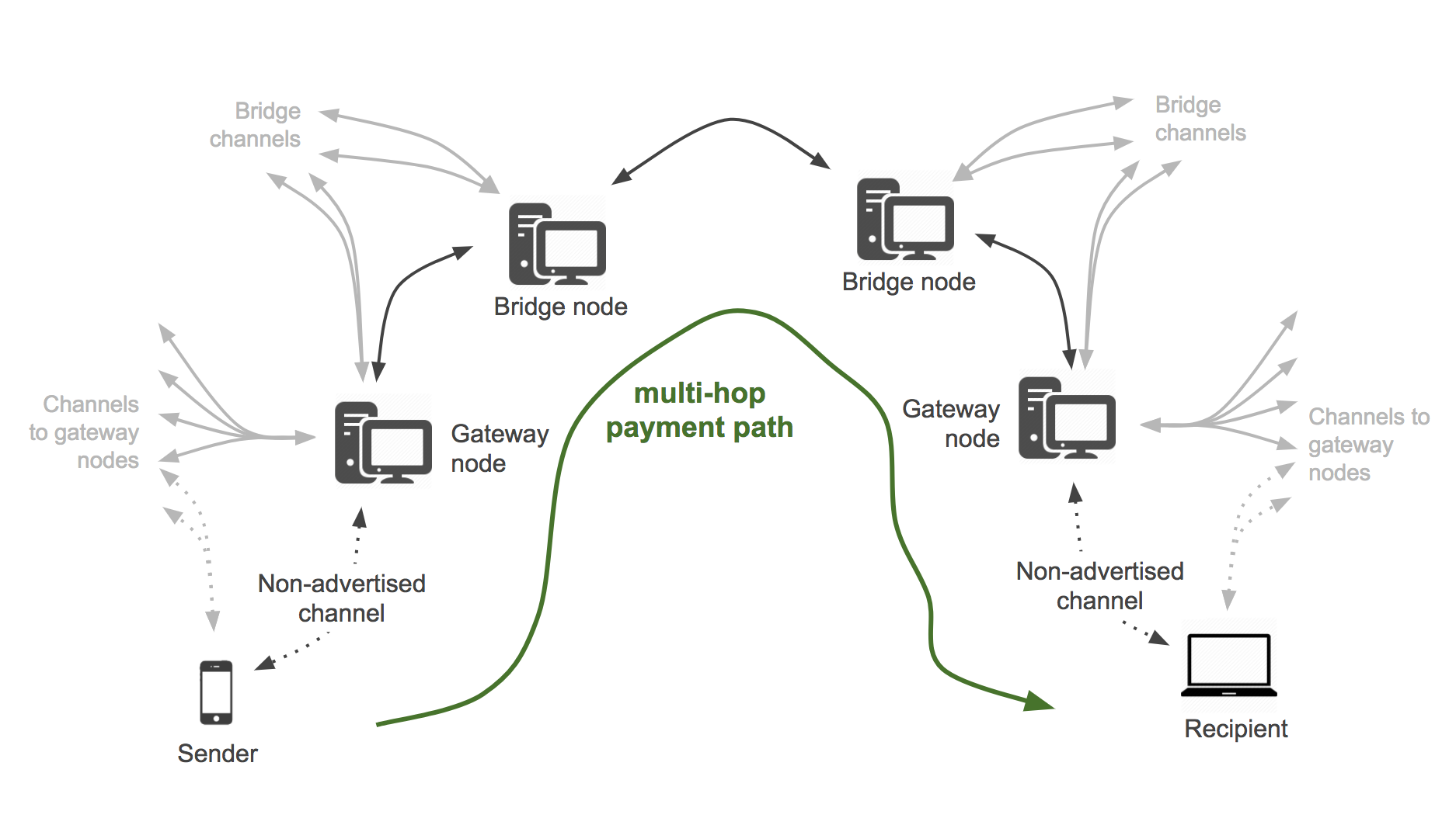 multi-hop payment path